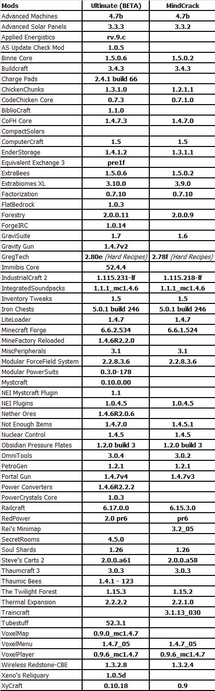 Name:  FTB Ultimate vs Mindcrack.png Views: 250 Size:  2.29 MB