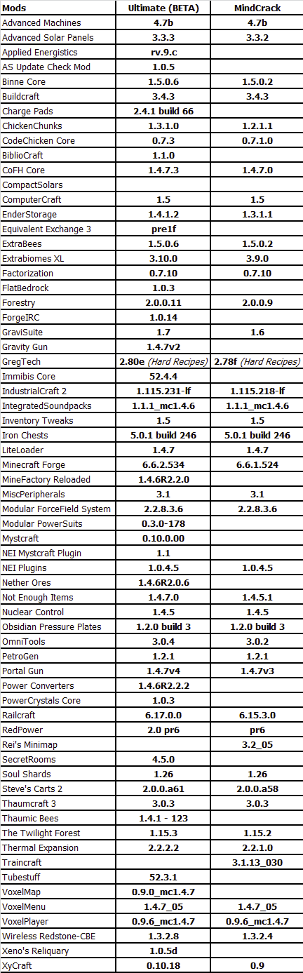 Name:  FTB Ultimate vs Mindcrack.png Views: 273 Size:  2.29 MB