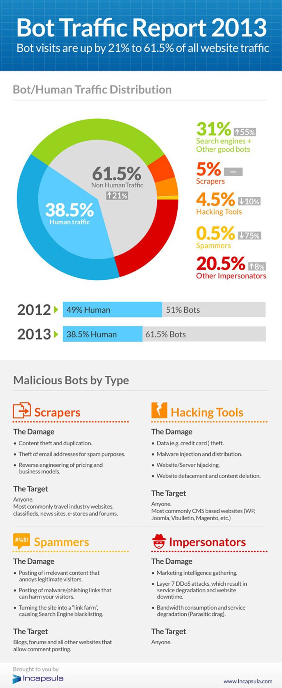 Name:  Bot Traffic Report 2013.jpg Views: 28 Size:  524.7 KB